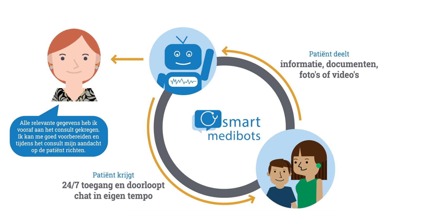 Smart Medibots